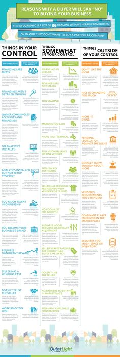 Reasons why a buyer will say no to buying your business business infographic infographics business tips business infographics Sales And Marketing, Marketing Digital, Business Marketing, Business Entrepreneur, Business Branding, Business Tips, Online Business, Sell Your Business, It Management