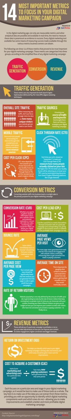 14 of the most important metrics to focus on in your digital marketing campaign For more social media marketing tips and resources visit www.socialmediabusinessacademy.com Marketing Inforgraphic