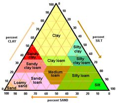The Dirt on Dirt: Soil Triangle