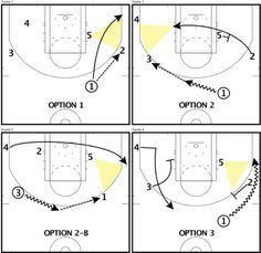 basketball plays  basketball and plays on pinteresttriangle offense