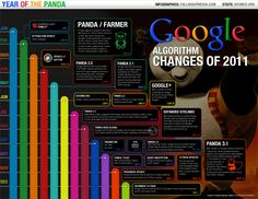 2011 Changes for Google Search