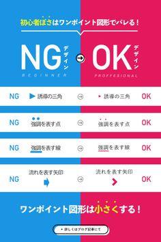初心者ぽくなっているデザイン(NG)とプロのデザイン(OK)の比較を作りました。このようにワンポイント図形の大きさによって初心者ぽくなっています。。。逆にこれらに気をつければグッとプロっぽくすることは可能です!それぞれについて解説していますのでぜひブログ記事をご覧ください。 #デザイン勉強 #強調デザイン #デザイン比較