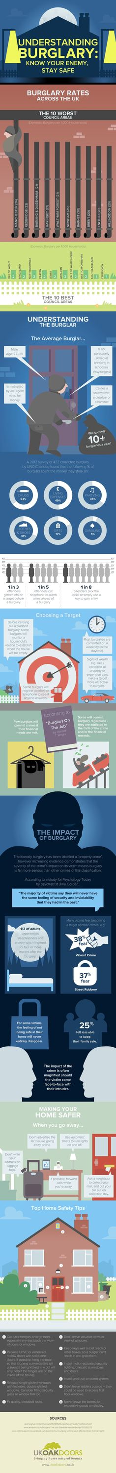 Do you know how safe your home is? #burglary #NHSM #infographic