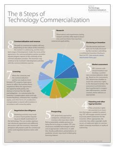 The 8 steps of tech commercialization. The University of Texas at Austin.