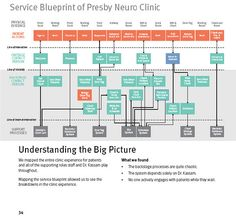 Service Blueprint  by Hageman on flickr  http://www.flickr.com/photos/hegeman/2246630570  Service Blueprint    More info at jamin.org/archives/2008/upmc-neurosurgery-clinic/