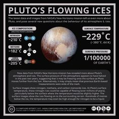 If you missed the news yesterday, NASA's New Horizons mission has observed flowing nitrogen ices on the surface of Pluto, and has also...