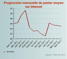 En avril, les achats sur Internet progressent de 14% : Le panier moyen recule en avril à 84,98euros - JDN Web & Tech