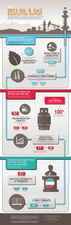 BDO 2013 Oil & Gas Riskfactor Report #infographic