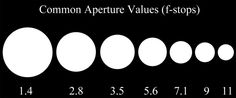 Excellent explanation of aperture and shutter speed...with pictures demonstrating different f/stops an shutter speeds.