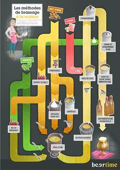 Comment faire sa bière artisanale maison ? Explications et infographie.