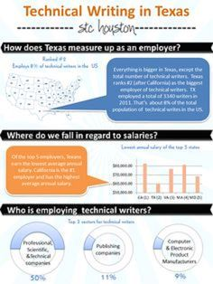 Technical Writing in Texas | infographics student