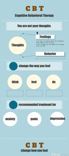 Cognitive Behavioural Therapy is a long-standing, popular way of understanding our thoughts and feelings and how we can change them for the better.  Many people use cognitive behavioural therapy to improve their outlook on life.  This diagram gives you the basics of the process.  For more information, click on it and take a look at the various articles and posts on this effective therapy.