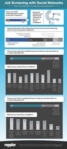 Job Screening with Social Networks {Job Seekers' Social Media: Infographic} (Survey of 300 hiring professionals conducted by Reppler for managing online presence). 91 percent of employers and recruiters thoroughly examined candidate's social network. Employer Branding, Social Media Tips, Social Networks, Job Info, Hiring Process, Career Advice, Career Success, Business Advice, Socialism