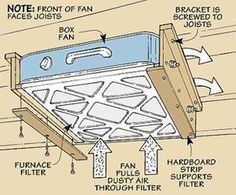 "Woodworking Tip: Box Fan Filter  "" I made a cheap air cleaner for dust in my shop by attaching a furnace filter to a box fan. I just set the fan on my workbench whenever I'm sanding. It works so well that I decided to make a more permanent air cleaner.    I mounted the fan overhead, attaching it to the floor joists in my shop, see drawing."""