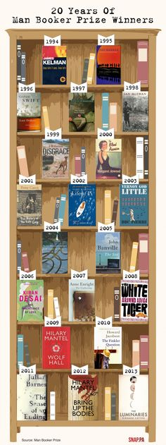 Love this! The last 20years of Man Booker prize winners arranged on a bookcase! When I don't know what to read, I start with annual Booker Prize winners and finalists.