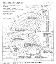 Basic neighborhood planning graphic -- a classic from DPZ.