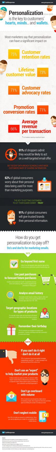 La personalización es la clave del marketing