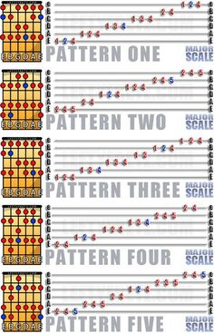 Learn to Play Guitar Notes - Play Guitar Tips Guitar Tabs Songs, Music Theory Guitar, Guitar Notes, Guitar Sheet Music, Guitar Tips, Guitar Chords And Scales, Learn Guitar Chords, Music Chords, Guitar Chord Progressions