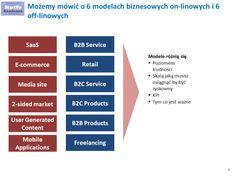 modele biznesow