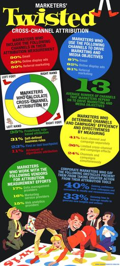 Marketers' Twisted Cross-Channel Attribution [#Infographic] via @DMNews @DirectMarketingNews