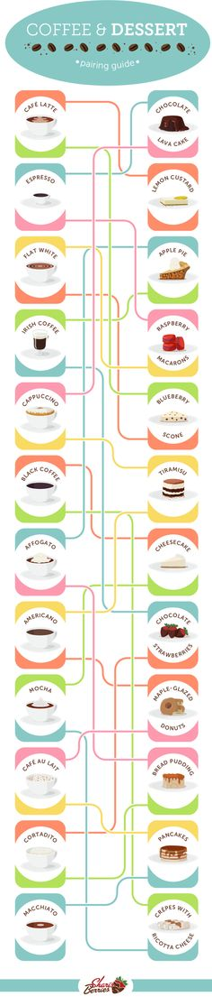 This coffee and dessert pairing chart: | Here Are 22 Diagrams For Anyone Who's Obsessed With Dessert