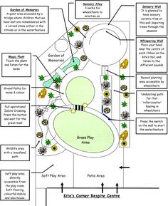 Sensory Garden and Garden of Memories for the James Hopkins Trust, Gloucester - cool ideas
