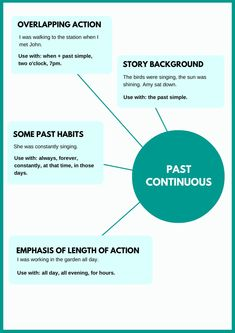 Past Continuous Infographic English Tips, English Fun, English Writing, English Study, English Lessons, Perfect English, French Lessons, Spanish Lessons, English Grammar Tenses