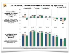 DemosChart1 Internet Advertising, Digital Media, Infographics, Bar Chart, Info Graphics, Bar Graphs, Infographic Illustrations