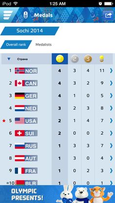 Olympics leader board 2