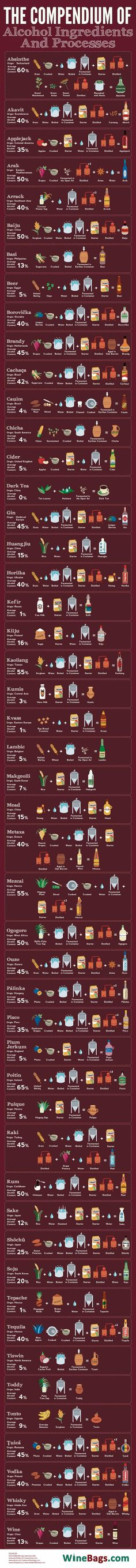 Alcohol Types From Around The World, How To Make Them