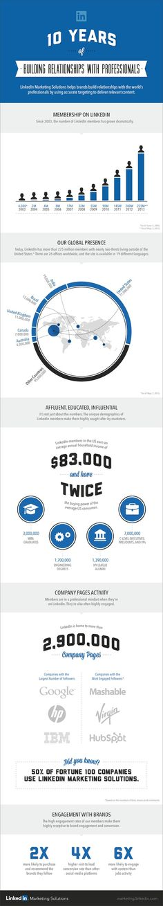 Infographic: 10 Years Of #LinkedIn http://marketingland.com/infographic-10-years-of-linkedin-42816