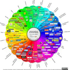 prism social media 2010 by serge.esteves, via Flickr