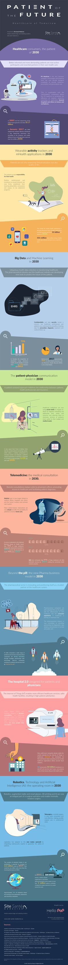 Top 8 digital transformation trends in the Healthcare Industry. Check out our new health infographic. #health #infographic