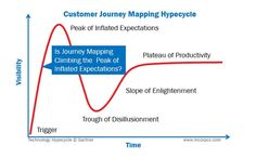 Customer Journey Mapping Hypecycle - McorpCX