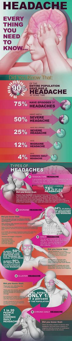 For those who suffer from headaches, there are many ways to treat this illness naturally, but if you don't treat it well, there are signs type the dangerous of your headaches. Treating Fibromyalgia, Severe Headache, Home Health Remedies, Headache Remedies, Medical Care, Health Articles, Things To Know, Interesting Stuff, Health And Wellness