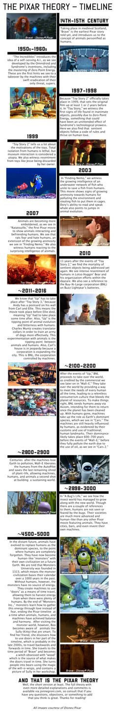 The Pixar Theory timeline. Seems a wee bit like clutching at straws, but still, interesting! :)