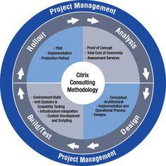 Citrix - Methodology