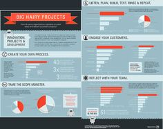 infographic on project management  http://www.jamasoftware.com/media/documents/Big_Hairy_Projects_Infographic_Jama.pdf