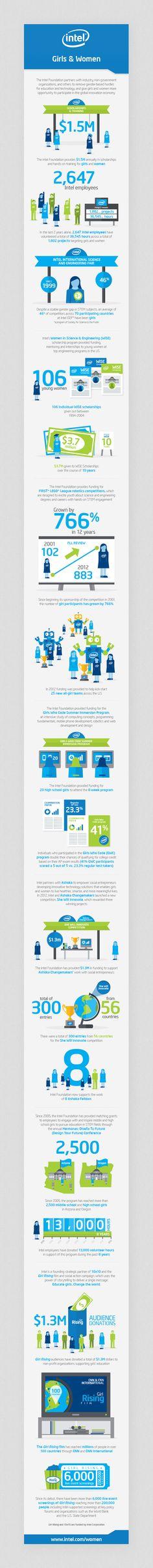 Intel Foundation 25th Anniversary // Infographics by Jonathan Quintin, via Behance