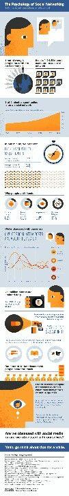 #Psychology of #socialnetworking 83oranges.com
