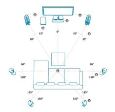 Recommended Home Theatre Speaker Layout