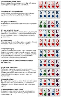 Любой новичок, который только-только постигает азы покера, сталкивается с необходимостью знать хотя бы комбинации карт, чтобы играть с другими игроками наравне. Ведь без разницы, в какую разновидность покера Вы будете играть — Омаха или Техасский Холдем, комбинации покера везде используются одни и те же, и без их знания у Вас не получится побеждать.