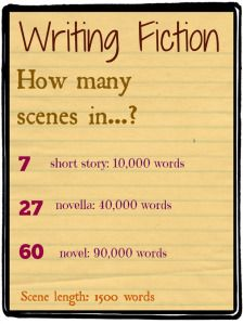 Source: Angela Booth's Fab Freelance Writing Blog I love this. I found it on Pinterest, along with a fantastic board about Freelance Writing. I followed it immediately. Sadly, my fiction isn't get...