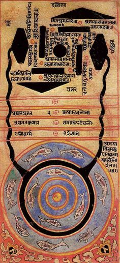 by Yadupati Tantra diagramDiagram illustrating how the transcendent system of Cosmic Space is subtly related through layers of matter and space to the world of Jambudvipa