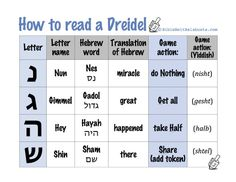 Need a quick visual to remind players of dreidel game rules? Or to show kids the shapes of nun, gimmel, hey and shin for dreidel crafts? Or what the letters on a dreidel stand for? Click this lin… Feliz Hanukkah, Hanukkah Crafts, Hanukkah Decorations, Christmas Hanukkah, Hannukah, Hanukkah Symbols, Happy Hanukkah, Merry Christmas, Hanukkah Traditions