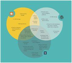 Venn diagram maker to draw venn diagrams online creately cx venn diagram template on the different blogging platforms ccuart Images