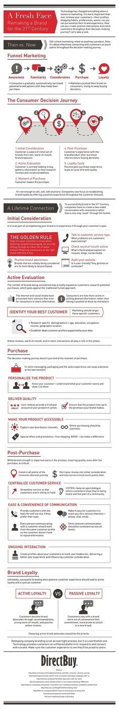 Marketing Strategy - How to Reinvent Your Marketing for This Century [Infographic] : MarketingProfs Article