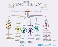 How Successful People Start the Day