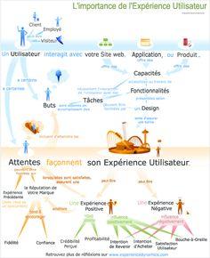 L'importance de l'expérience utilisateur