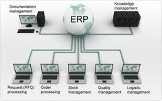 It is only a matter of time before this dream becomes a reality, and the day will come when ERP solutions in India is the bread and butter of the Industry.